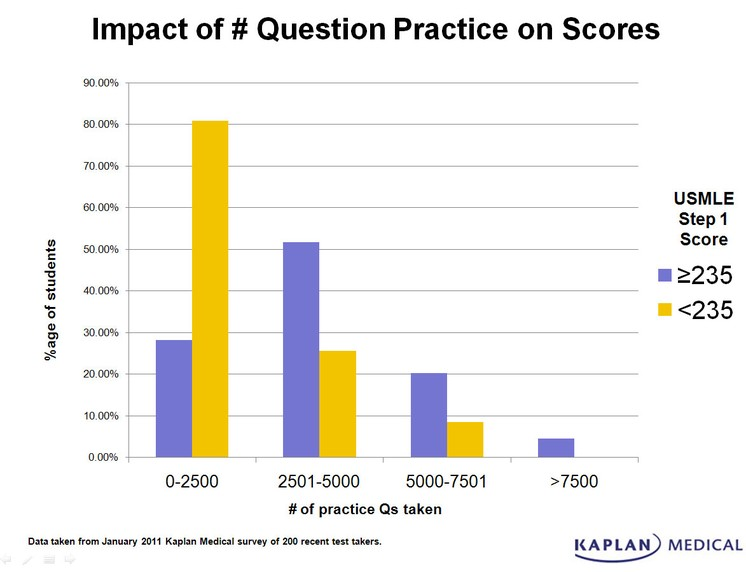 Impact of # Question Practice on Scores