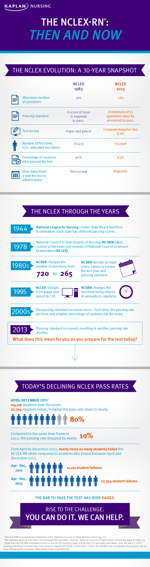 Dig deeper into how the NCLEX has changed. Click to enlarge.