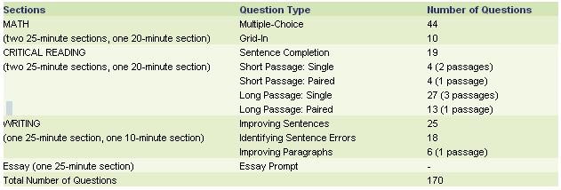 past sat prompts for essay Ten new act essay question prompts date: within the past hundred years  sign up for my popular newsletter for more free sat/act and admissions tips.