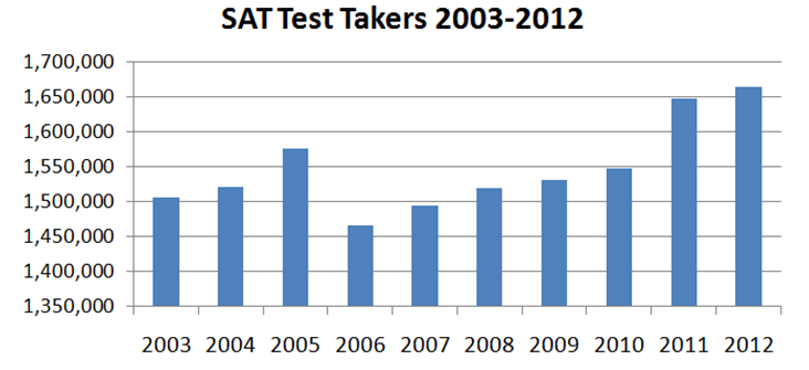 sat essay prompts january 2013 (old) sat practice tests real sat essay topics (2005 - 2013) sample sat essay prompts - from previously administered tests by the college board.