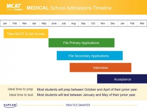 Plan out your medical school application, from MCAT to personal statement.