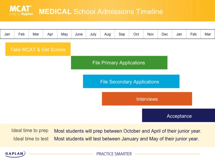 How to Plan Your Medical School Application Timeline – Medical School Personal Statement