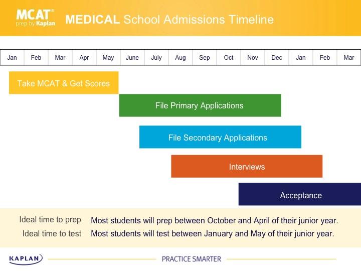 Mcat Test Prep >> How to Plan Your Medical School Application Timeline | Kaplan Test Prep