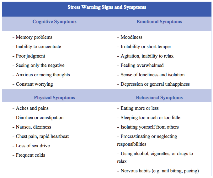 signs and symptoms of stress pdf