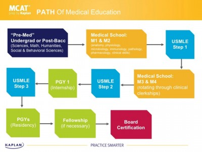 Prepare for medical school, the USMLE, and residency.