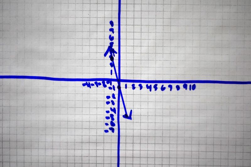 PSAT Math Linear Graphs Kaplan Test Prep – Psat Math Practice Worksheets