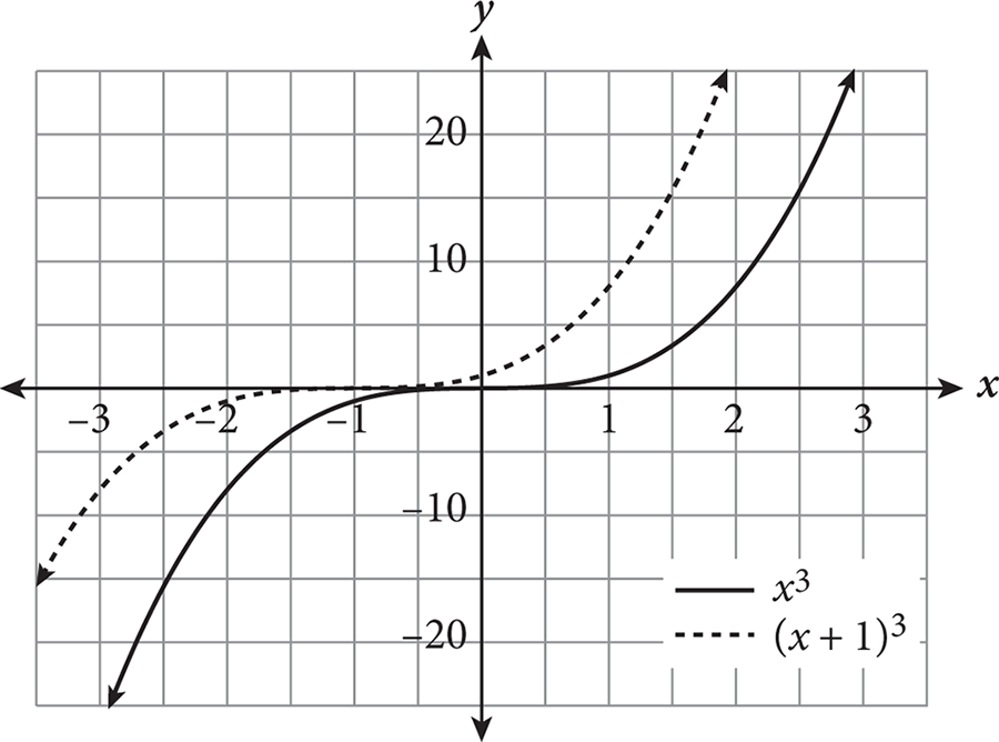 PSAT Math Function Behavior and Transformations Kaplan Test Prep – Psat Math Practice Worksheets