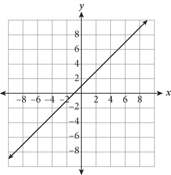 Solved: Question 1 Which Graphs Below Represent An Exponen