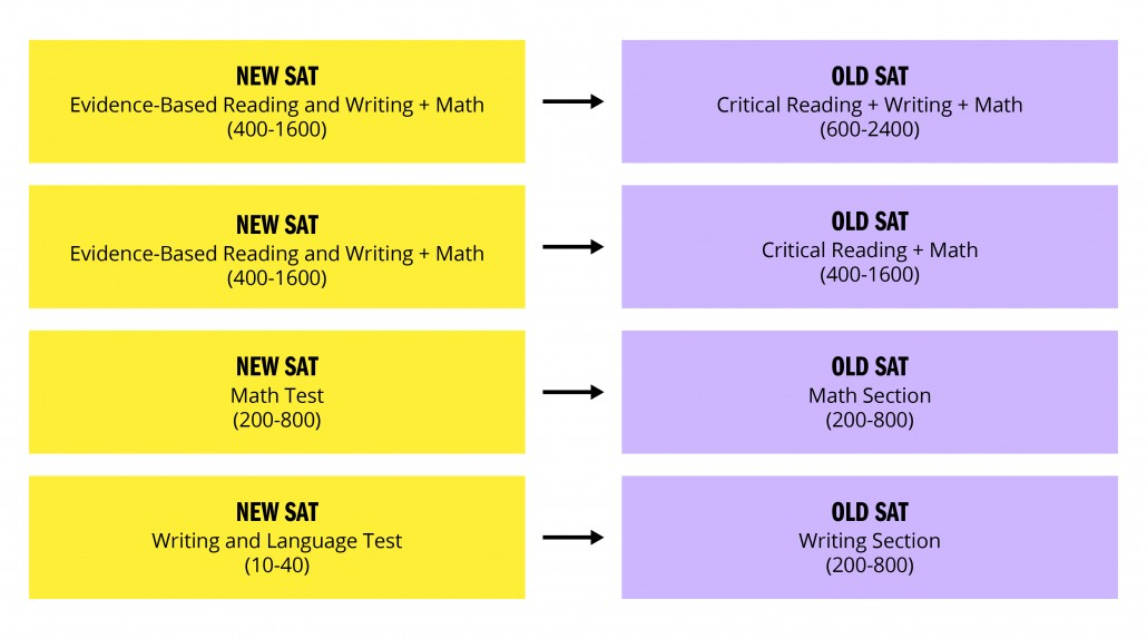 new-sat-to-old-sat-conversion-scores-sections
