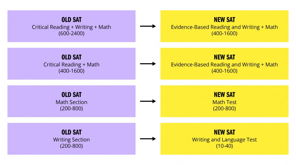 old-sat-to-new-sat-conversion-scores-sections