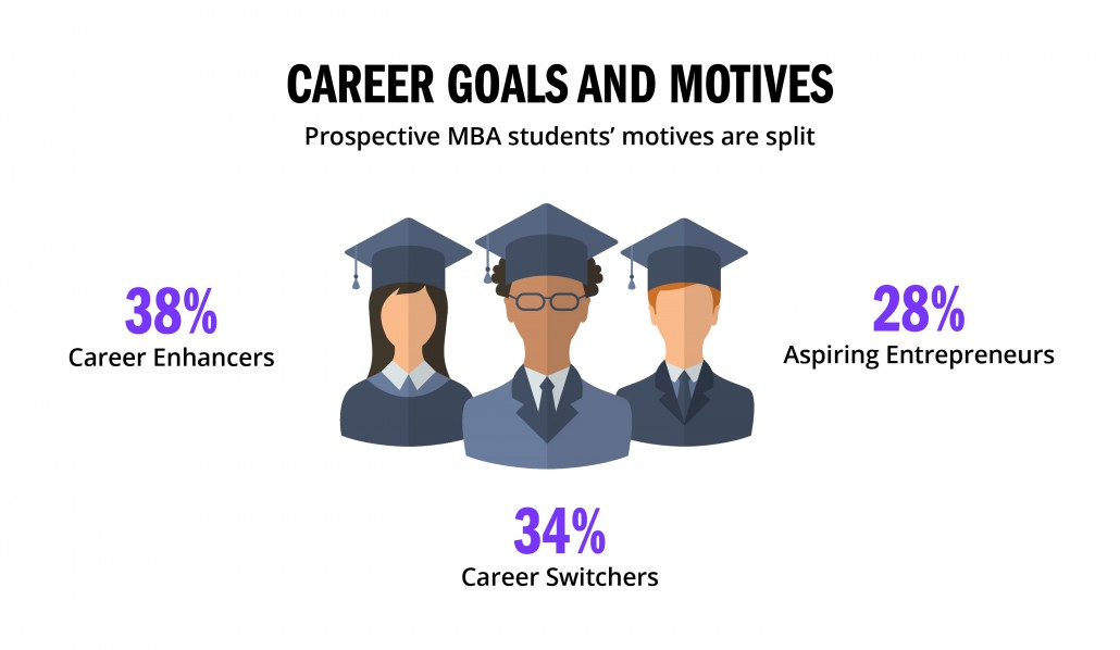 4-mba-students-career-goals-motives