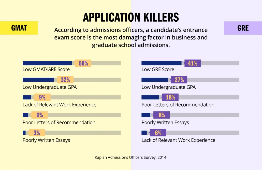 8-application-killers-gmat-gre-mba