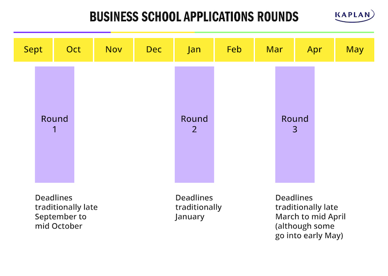mba-business-school-application-rounds-gmat-strategy
