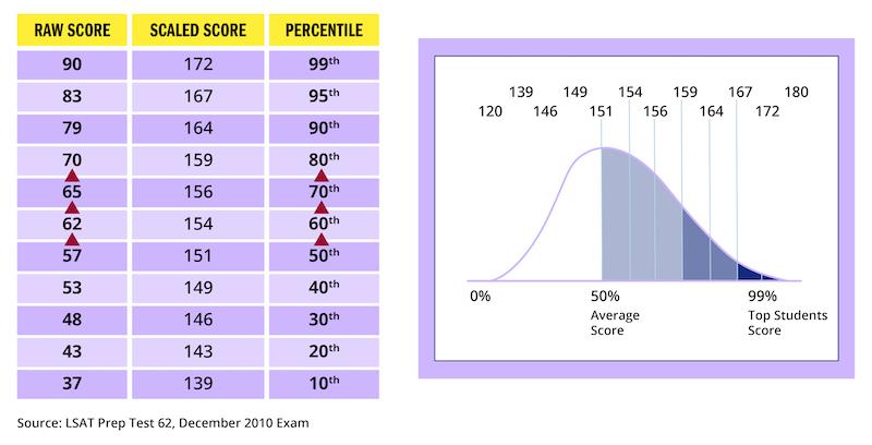 lsat-scoring-infographic